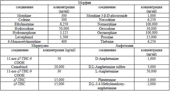 Анализ мочи курение марихуаны в моче нашли марихуану